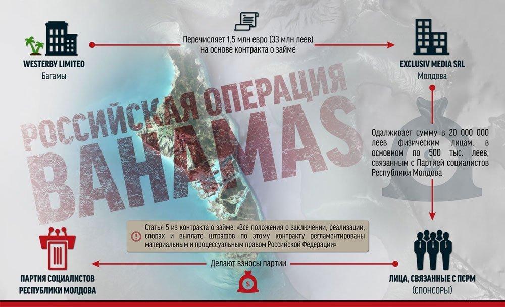 RISE: Социалисты получили €1,5 млн через багамский офшор, связанный с  Россией - NewsMaker