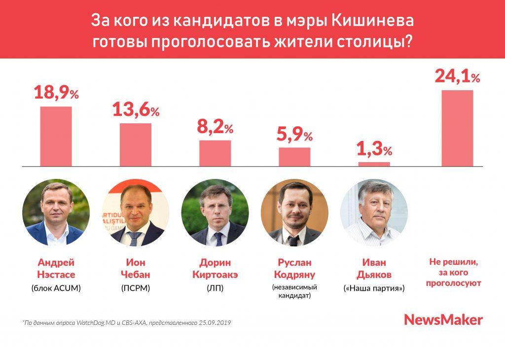 Опрос: Впервую тройку навыборах мэра Кишинева войдут Нэстасе, Чебан иКиртоакэ