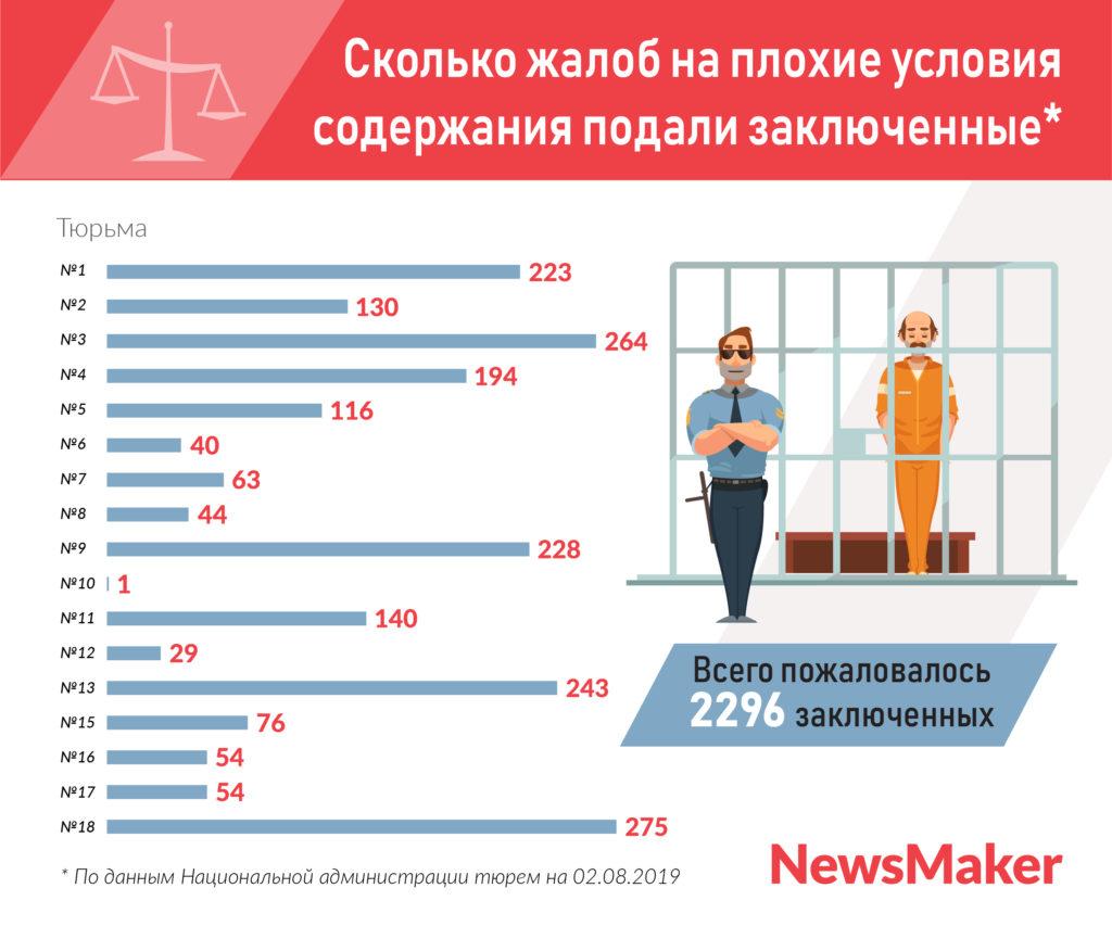Тюрьма не образцового содержания. Почему в Молдове приговоренных за убийство выпускают на волю