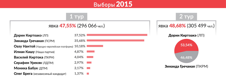 Вторая мэровая. Сможет ли социалист Чебан взять реванш на выборах в Кишиневе