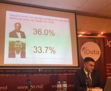 Чебан, Нэстасе, Киртоакэ. За кого готовы голосовать жители Кишинева по данным опроса iData