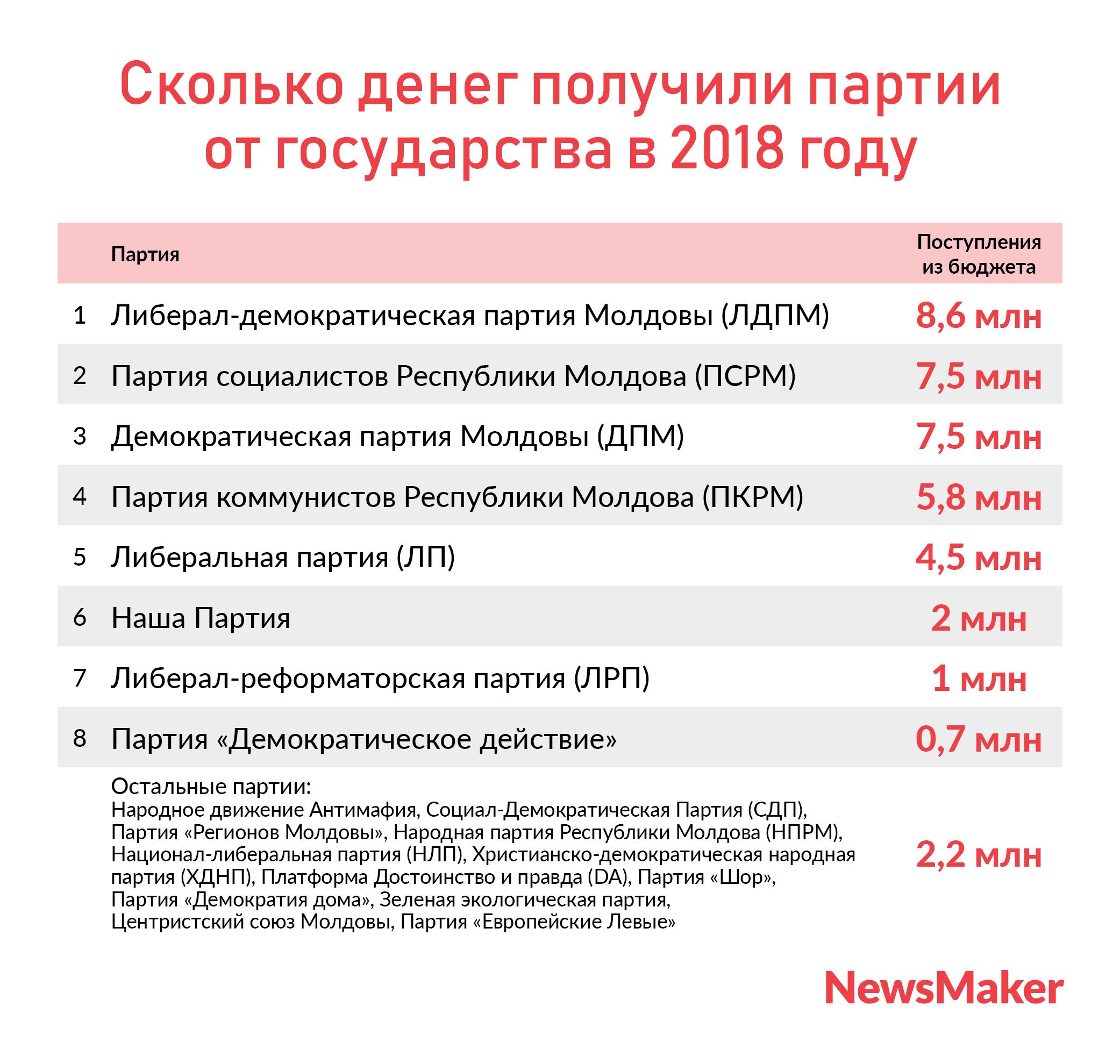 Голос — деньги. Как партии в Молдове зарабатывают на выборах