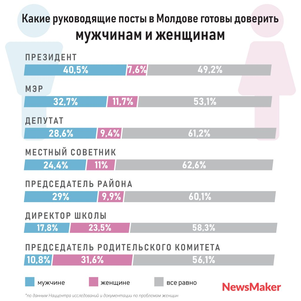 Женщина-президент, мужчина-директор школы? Пфф! Топ гендерных предрассудков жителей Молдовы