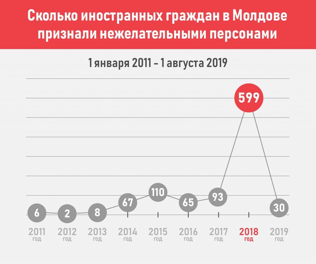 Молдова нон грата. В 2018 году число «нежелательных» иностранцев выросло сразу в 6 раз. Инфографика