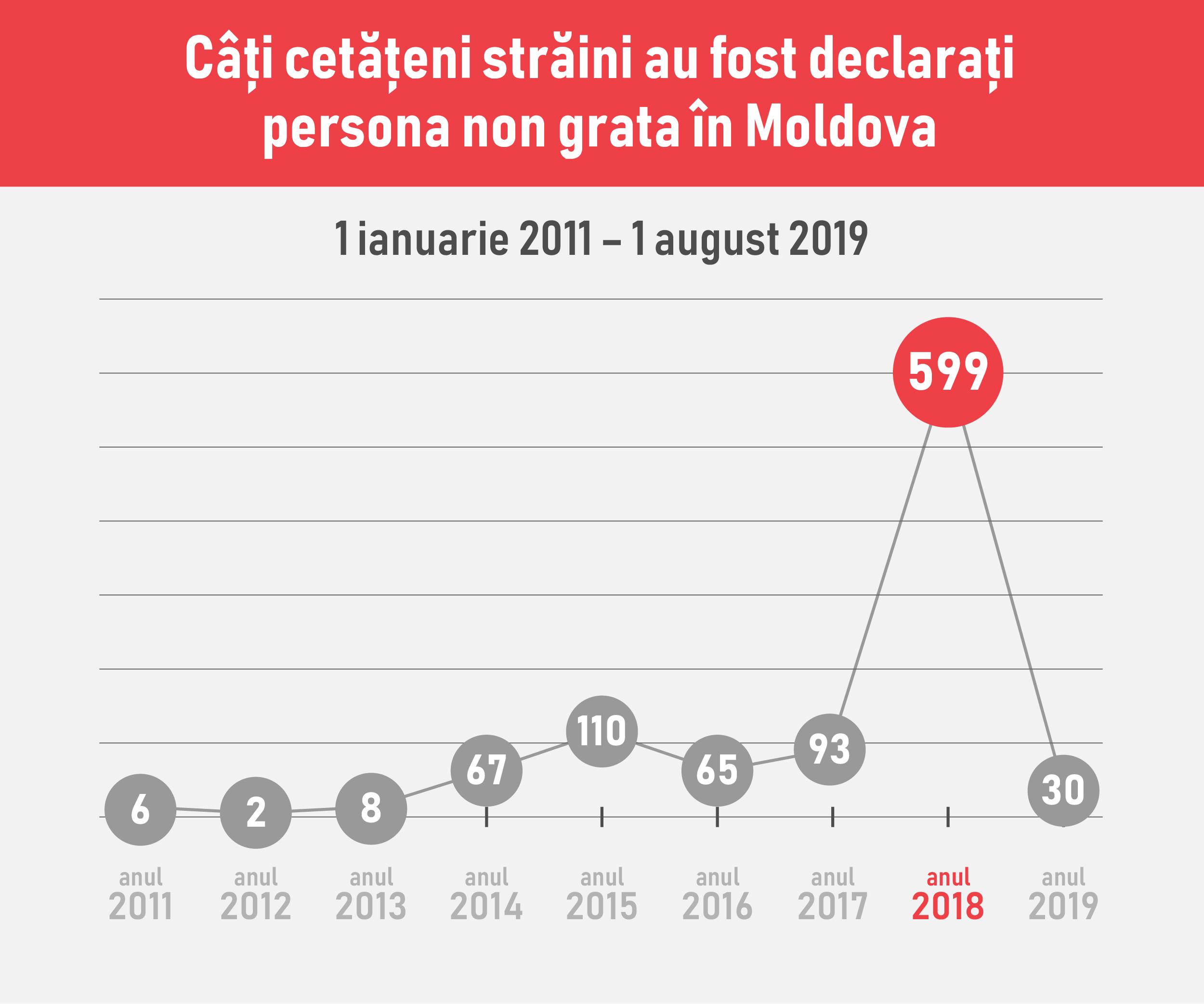 """Moldova non grata. În anul 2018, numărul străinilor """"ingrați"""" a crescut tocmai de 6 ori. Infografic"""