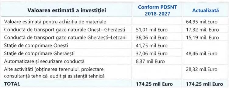 """Compania """"Transgaz"""" din România a modificat termenul de construcție și de dare în exploatare a gazoductului Iași-Ungheni"""