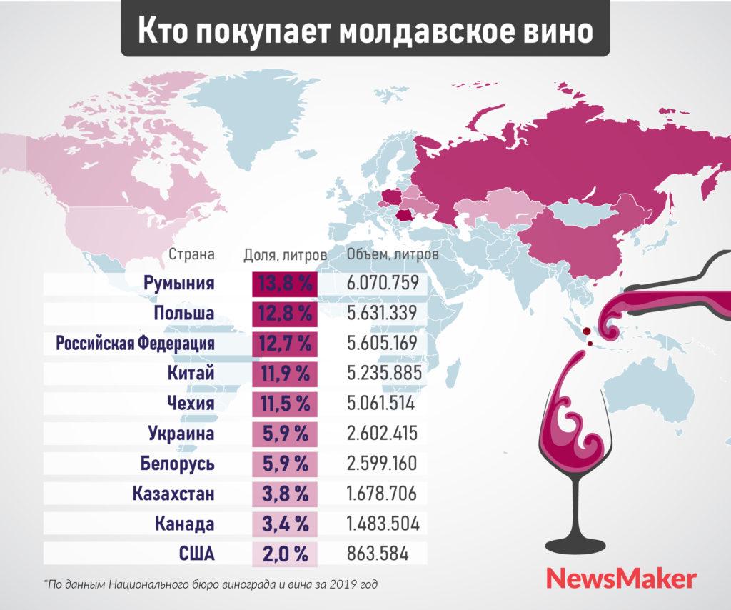 В 2019 году Молдова экспортировала максимум вина за последние пять лет