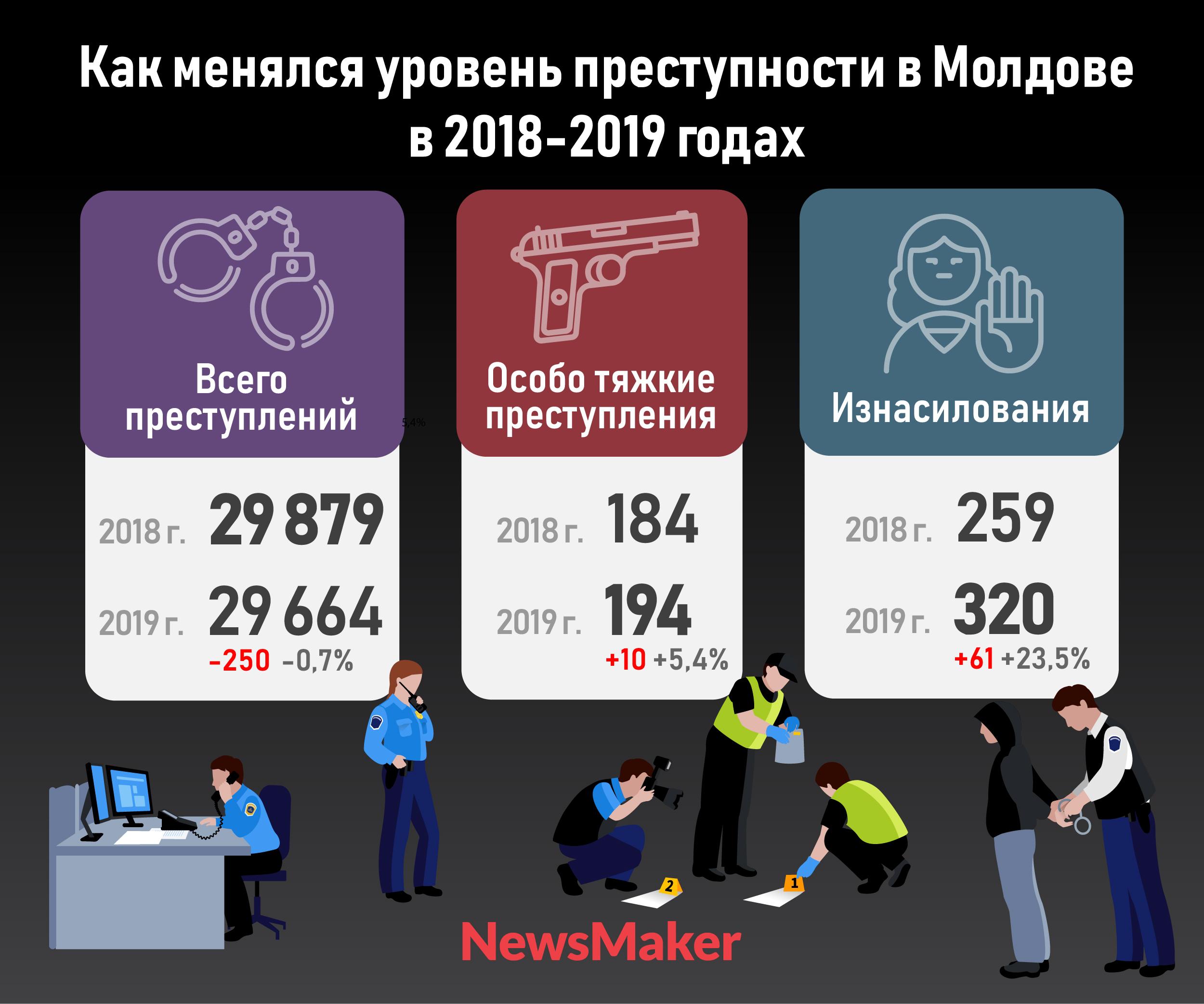 «Граждане ждали большего от полиции». Глава МВД рассказал о ситуации с преступностью в Молдове