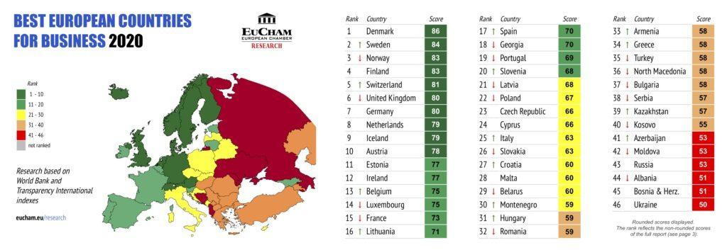 Молдова заняла 42-е из 46 мест в рейтинге европейских стран, благоприятных для ведения бизнеса