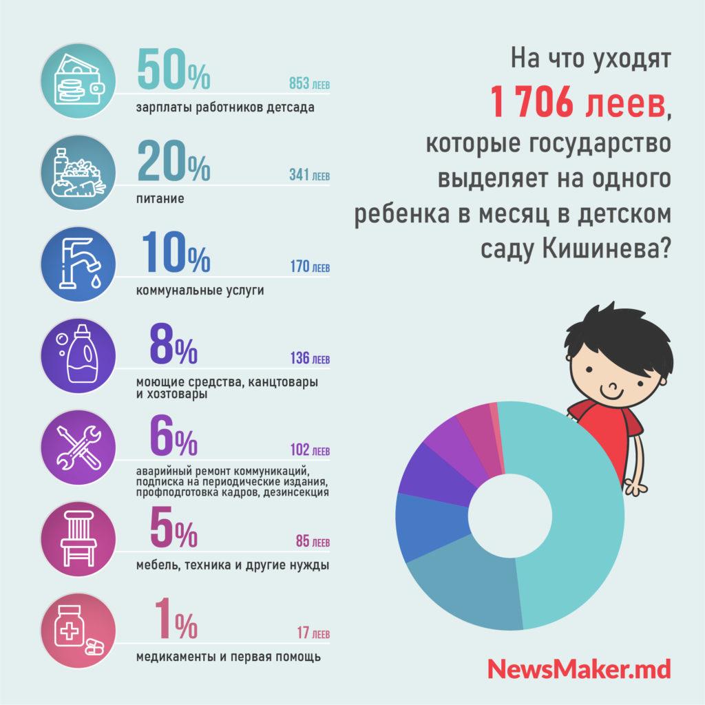 Детские деньги. Сколько стоит один день ребенка в детсаду Кишинева