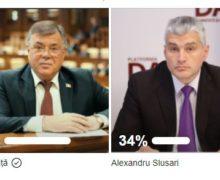 Подайте голос. Как депутат Реницэ в Фейсбуке «победил» Нэстасе и «побеждает» Слусаря (СКРИНШОТ)