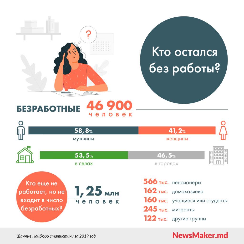 Неработающих в Молдове больше, чем работающих. Что еще говорит статистика