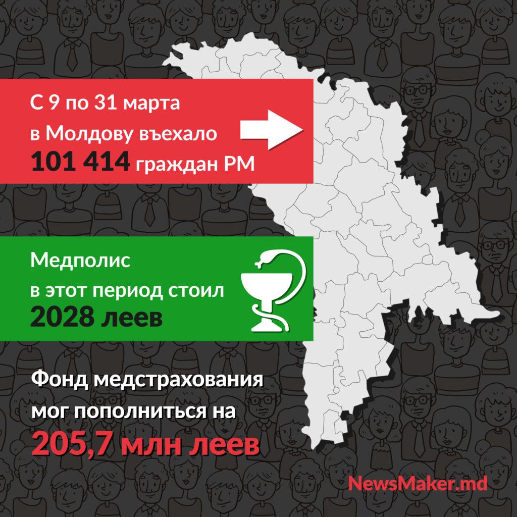 Удар ниже полиса. Как проблемы диаспоры превратили в политику, и спасет ли покупка медполисов молдавскую медицину