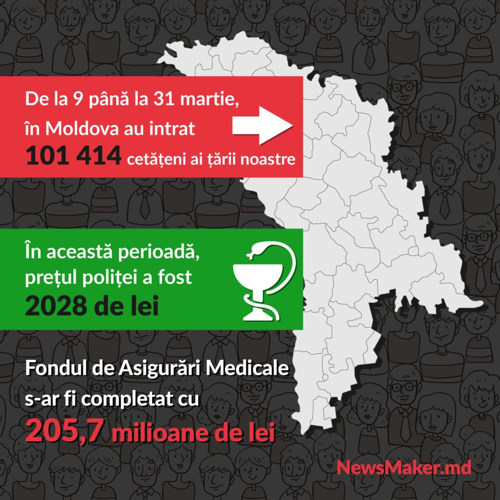 Polița discordiei. Cum problemele diasporei s-au transformat în politică și ar putea procurarea polițelor de asigurare medicală să fie o salvare pentru medicina moldovenească
