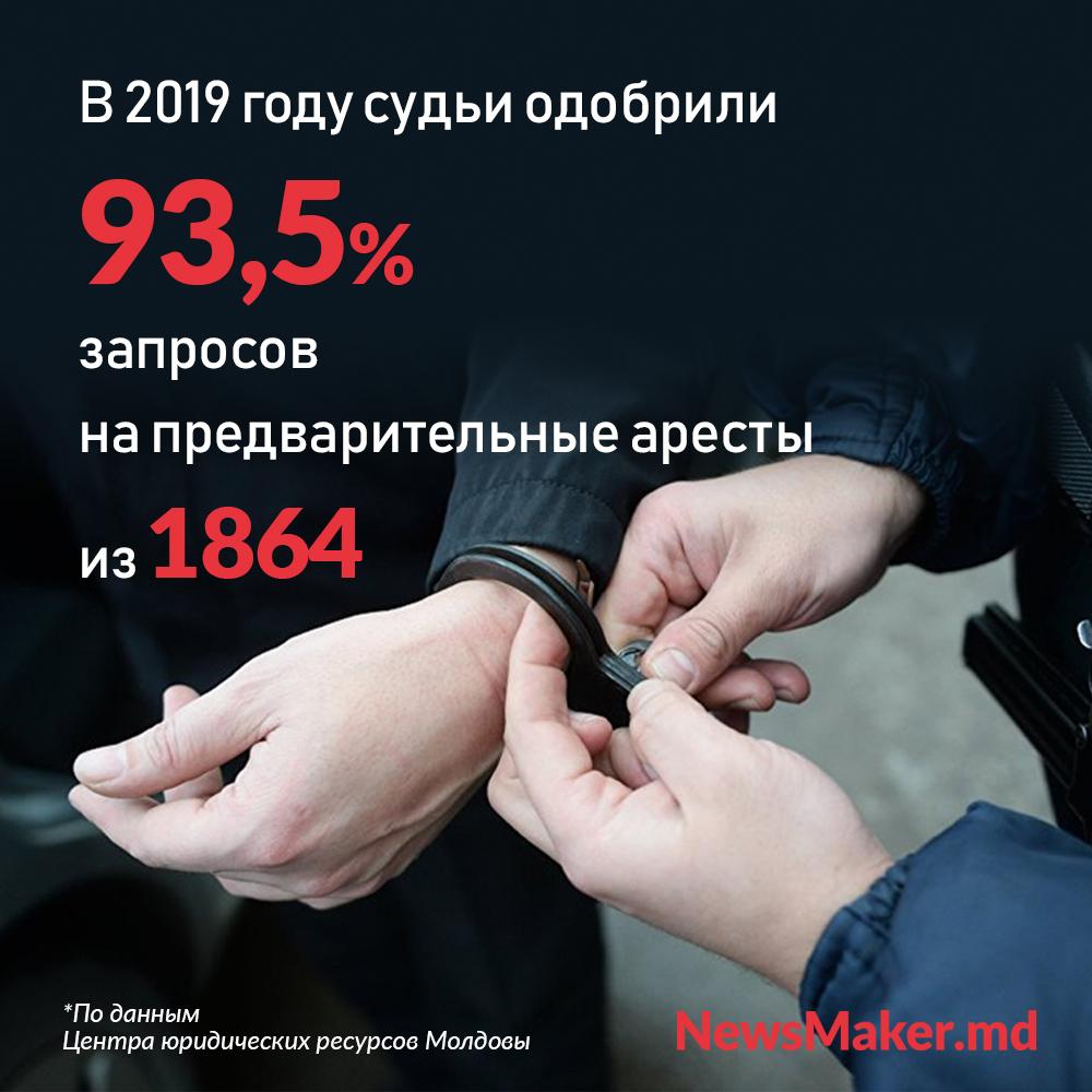 В Молдове часто необоснованно сажают под предварительный арест. Что еще сообщили молдавские юристы Совету Европы