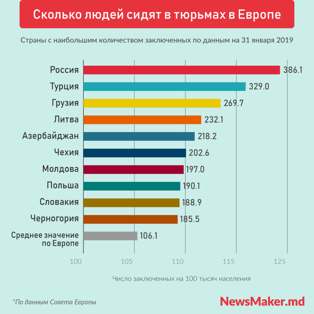 Молдова вошла в список стран Европы с самыми переполненными тюрьмами