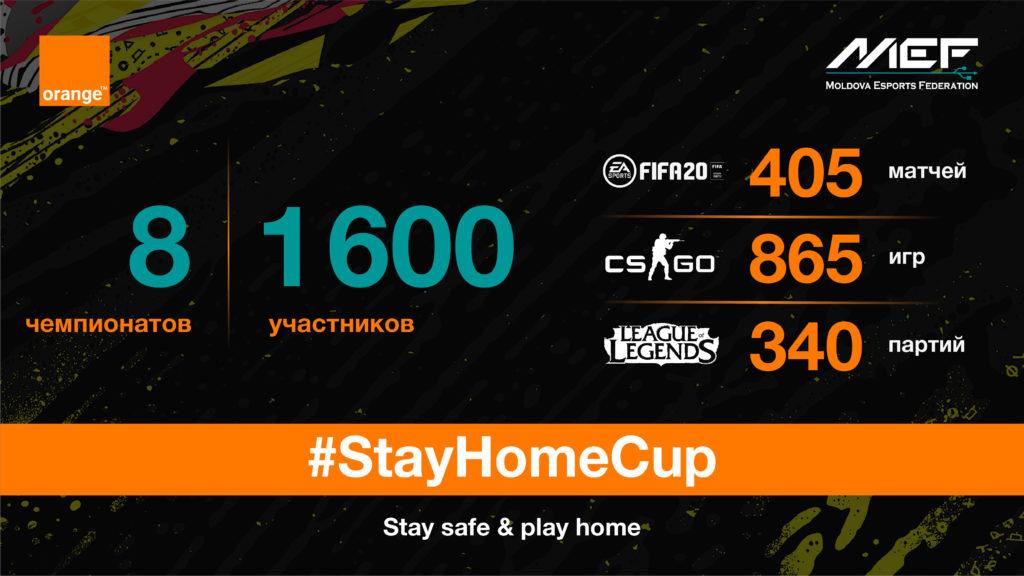 #StayHomeCup – победителям вручили призы