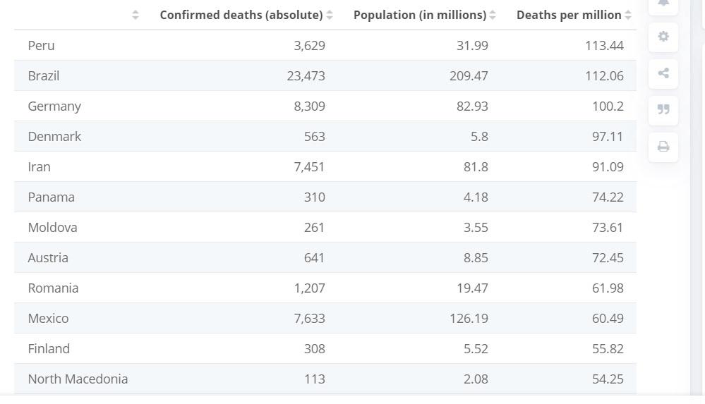 Republica Moldova, pe locul 20 în lume la numărul de decese raportate la populația țării