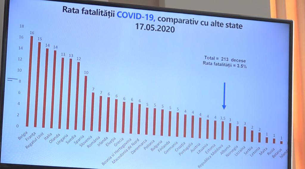 """""""Au comparat ouăle cu prunele"""". Despre ce tac autoritățile Moldovei, comparând datele despre COVID-19 cu alte țări"""