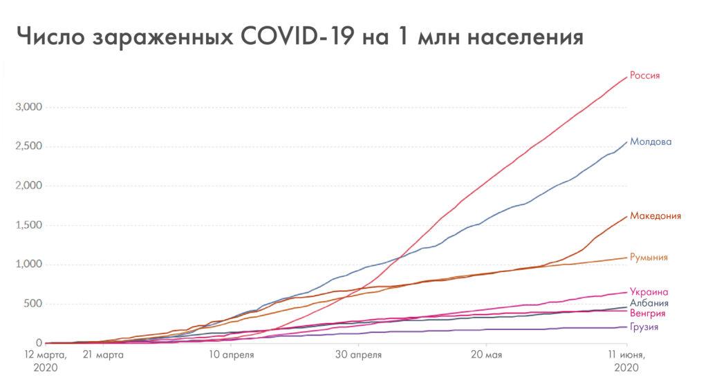 Молдова бьет рекорды по коронавирусу. NM сравнил динамику заболеваемости в странах региона
