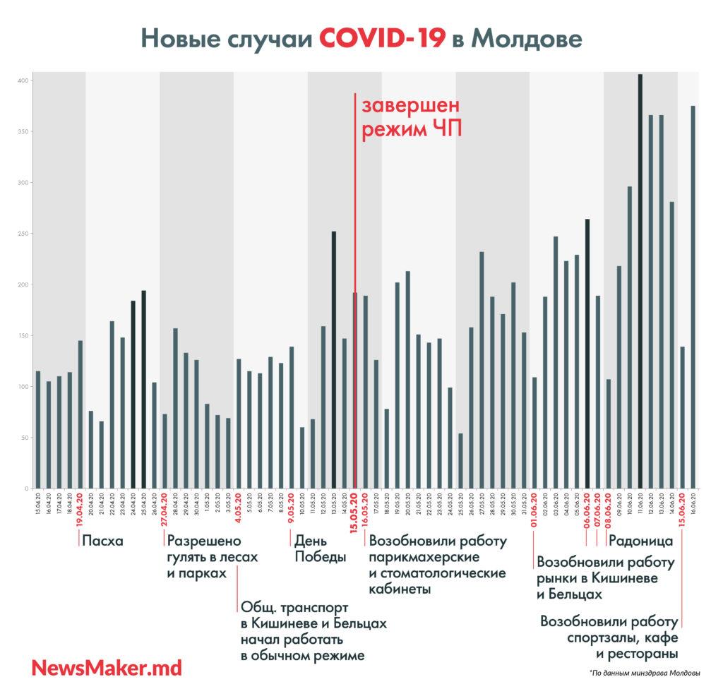 Как Молдова дошла в июне до второй вспышки COVID. В двух инфографиках