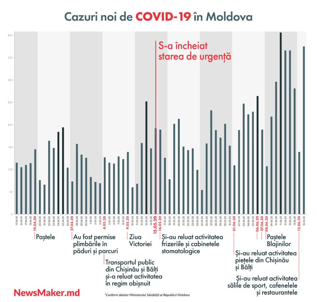 Cum a ajuns Moldova în luna iunie până la al doilea val de COVID. În două infografice