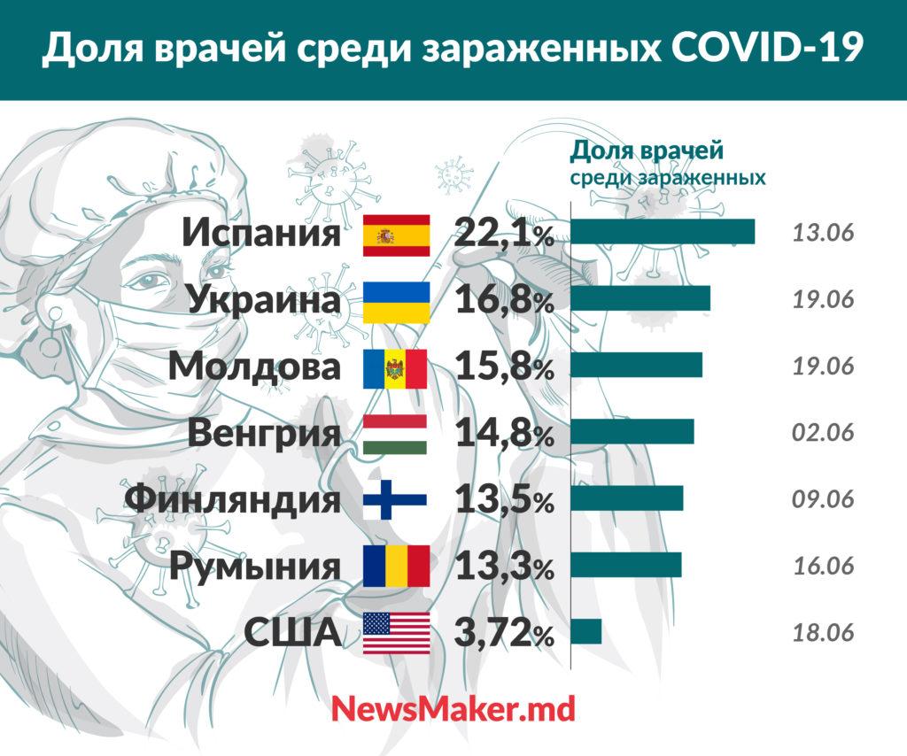 Лицом к лицу с COVID. Как в Молдове и других странах коронавирус ударил по врачам