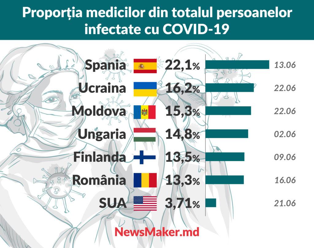 Față-n față cu COVID. Cum a lovit coronavirusul în medicii din Moldova și din alte țări