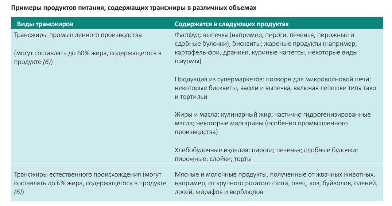 Более половины населения Молдовы страдает избыточным весом. Одна изпричин— трансжиры