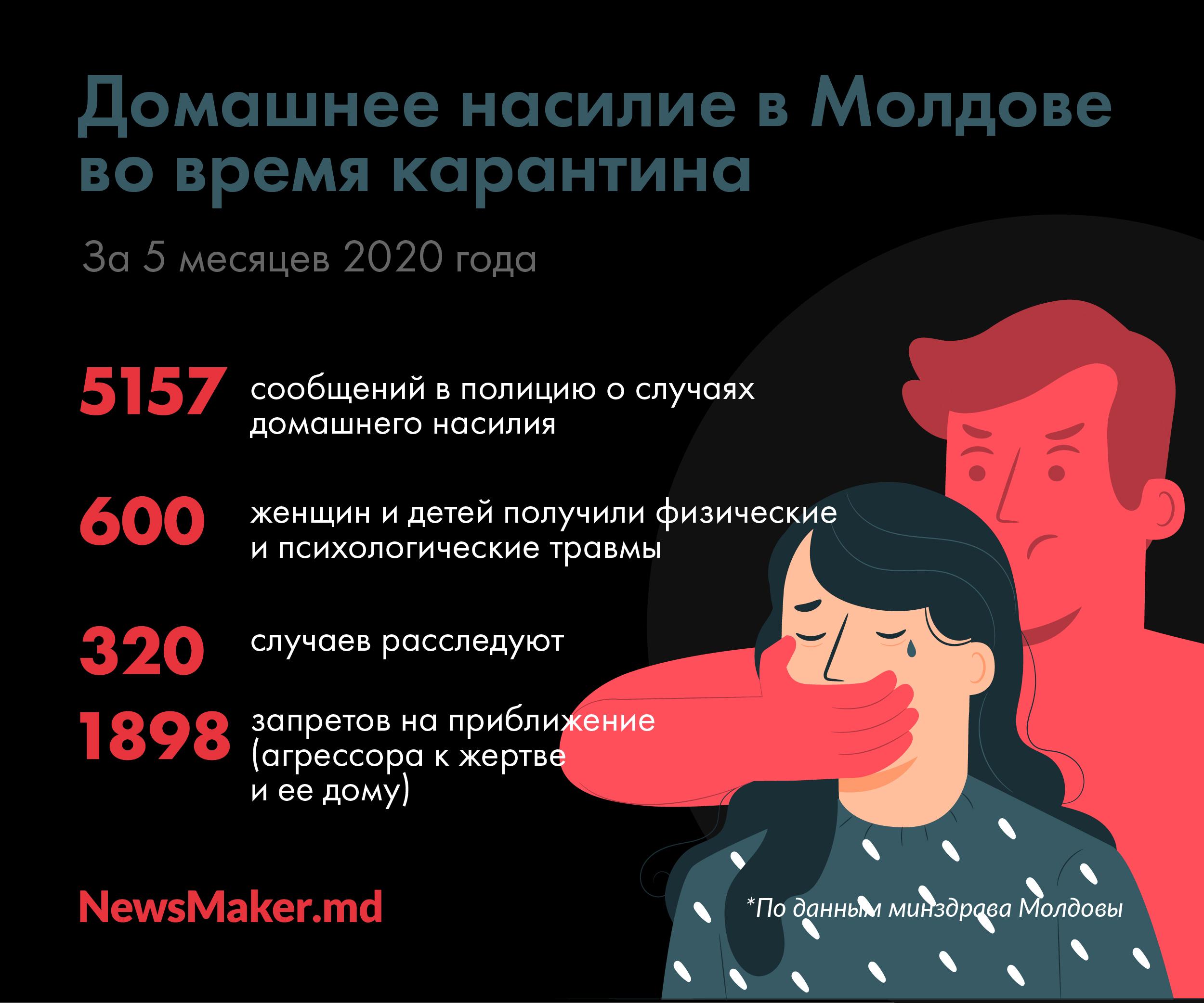 «Женщина, вынеадекватная». Как «спасают» жертв домашнего насилия вМолдове