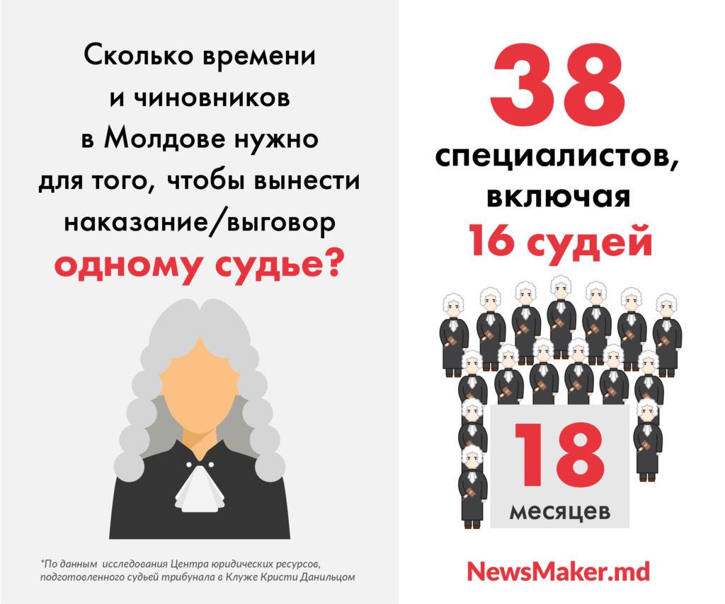 В Молдове трудно наказать плохого судью и легко - хорошего. Как так вышло?
