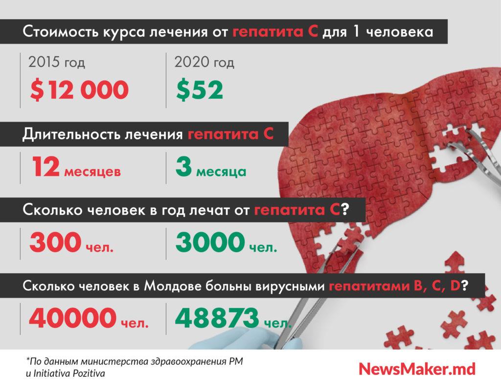 «Под действием лекарств люди пытались покончить ссобой». Как Молдова борется с гепатитом C
