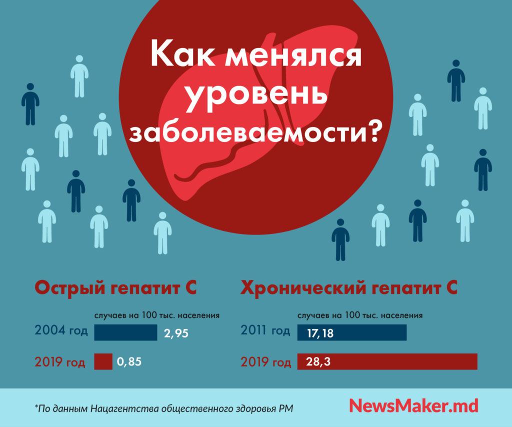 ВМолдове растет заболеваемость хроническим гепатитом C.Чего еще нехватает для победы над вирусом?