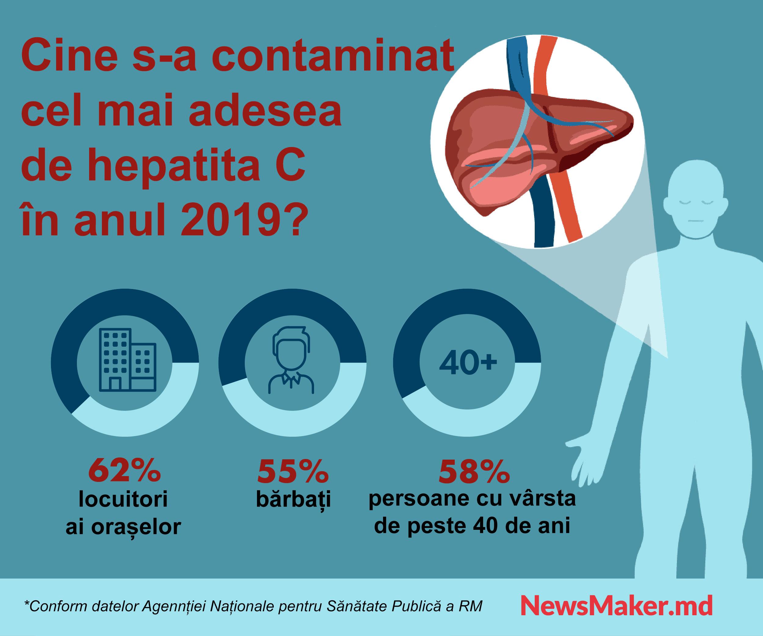 Incidența prin hepatita C acută crește în Moldova. Ce ne lipsește pentru a învinge virusul?