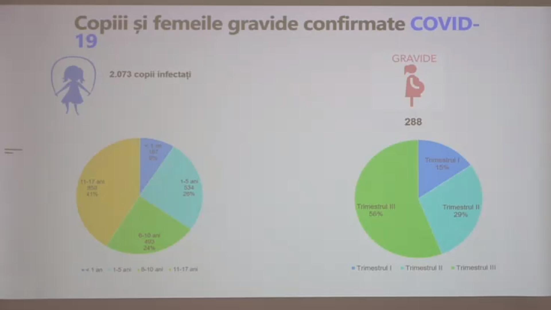 Peste 2 000 de copii și aproape 300 de gravide din Moldova s-au infectat cu noul coronavirus