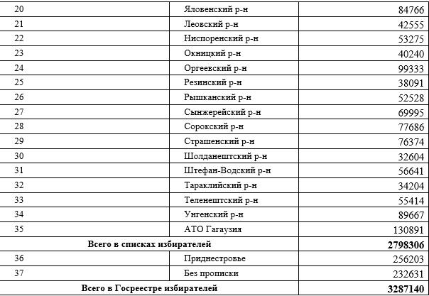 ВМолдове почти 500тыс. избирателей живут заграницей ивПриднестровье. ЦИК обновил предвыборные списки