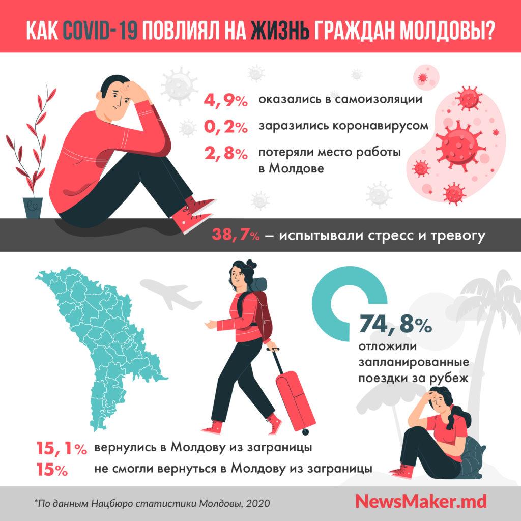 Как COVID-19 повлиял на жителей Молдовы? В трех картинках