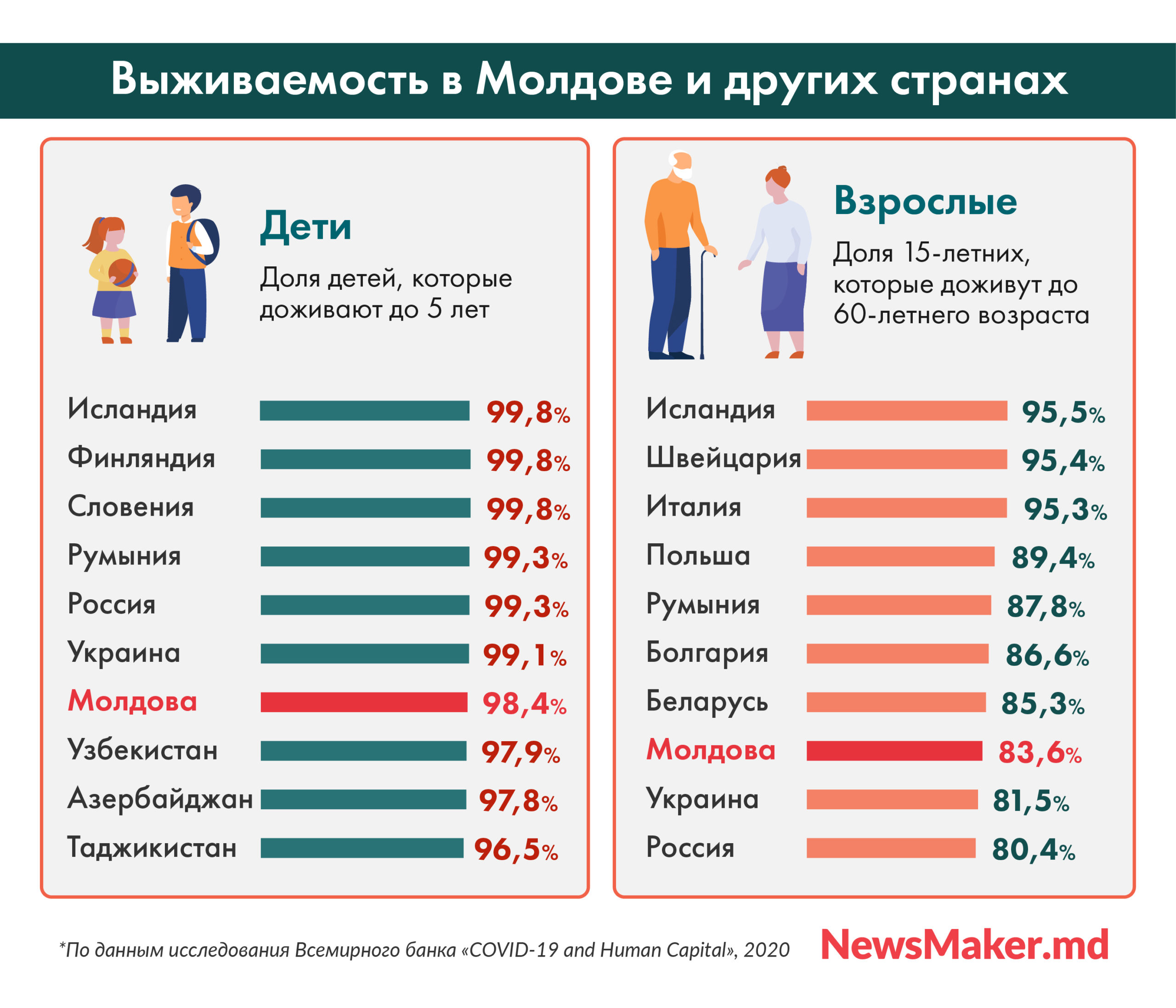 Сколько нынешних подростков в Молдове не доживут до 60 лет. И почему