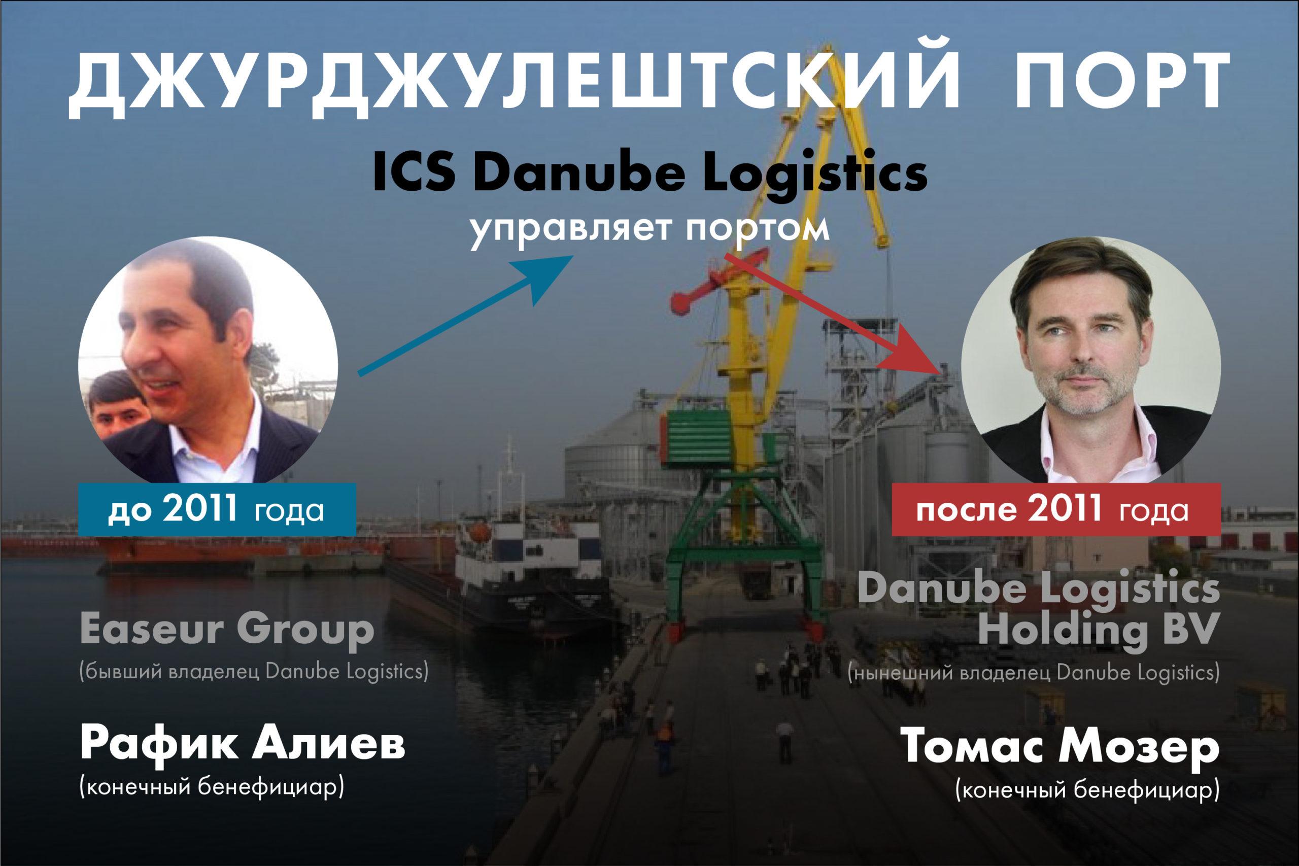 Вопрос портом. Почему не утихают споры вокруг Джурджулештского порта, ипри чем здесь ЕБРР
