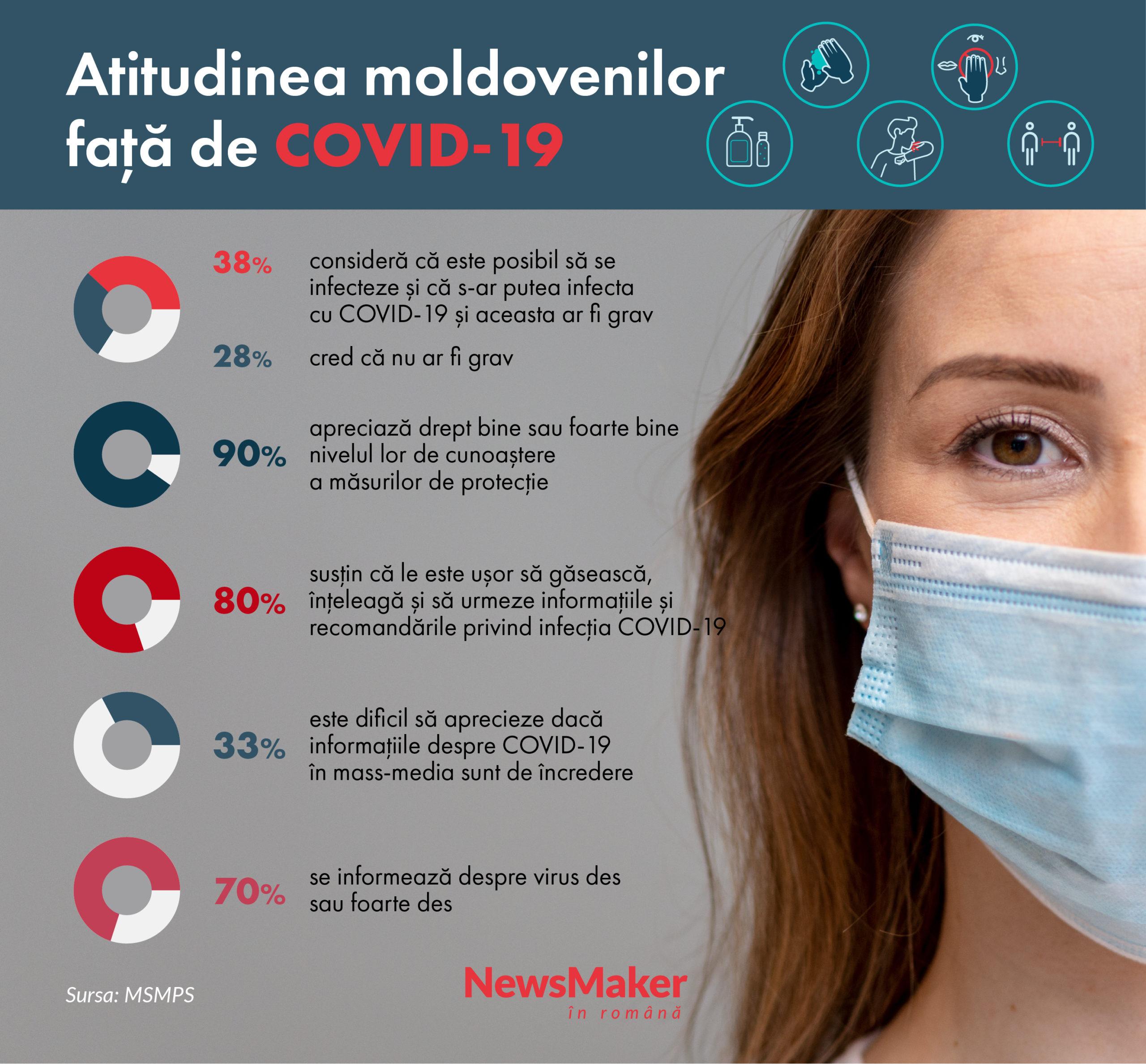 Studiu: 38% dintre moldoveni consideră că este posibil să se infecteze cu COVID-19