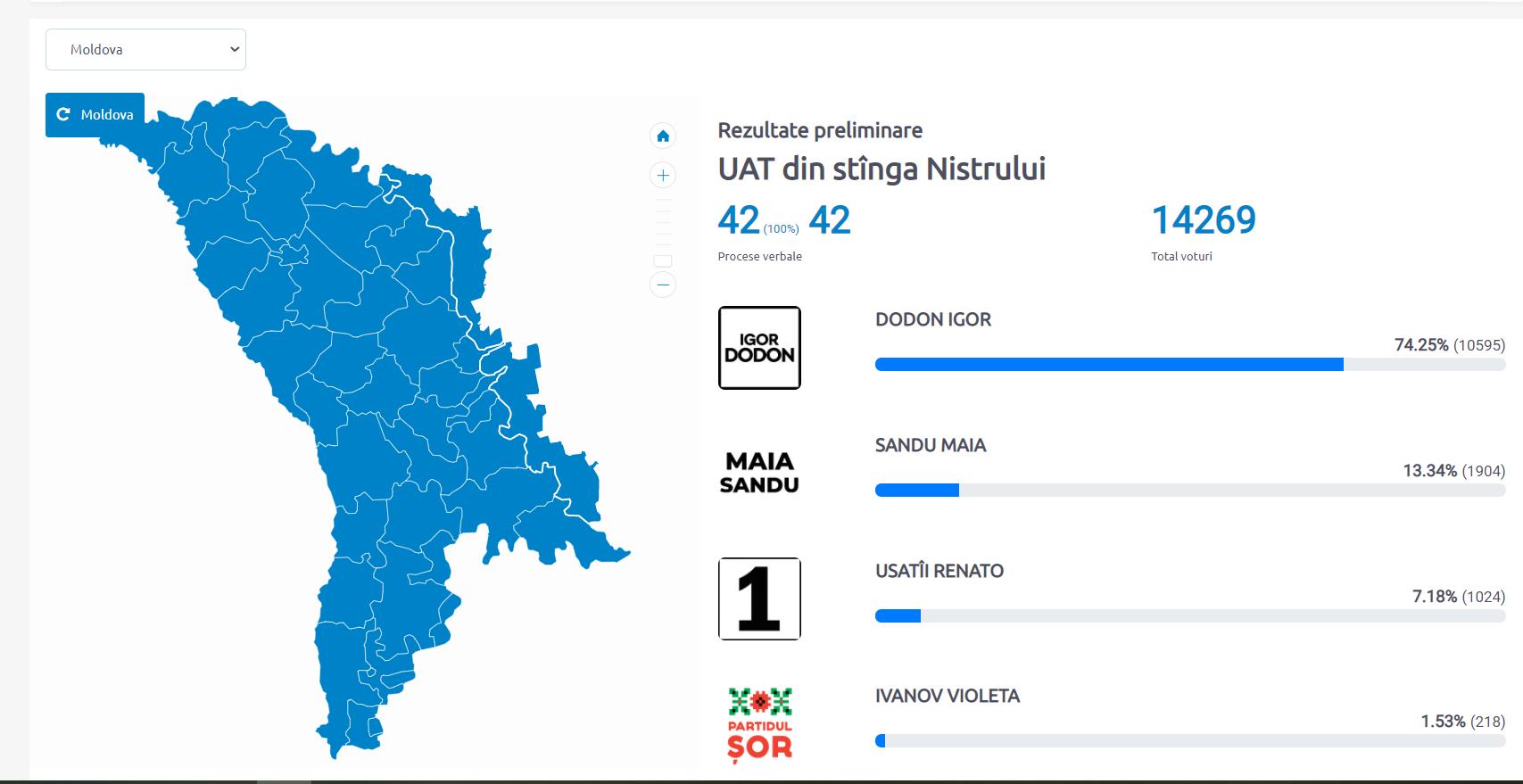 Явка избирателей изПриднестровья вовтором туре выборов превысила явку впервом туре