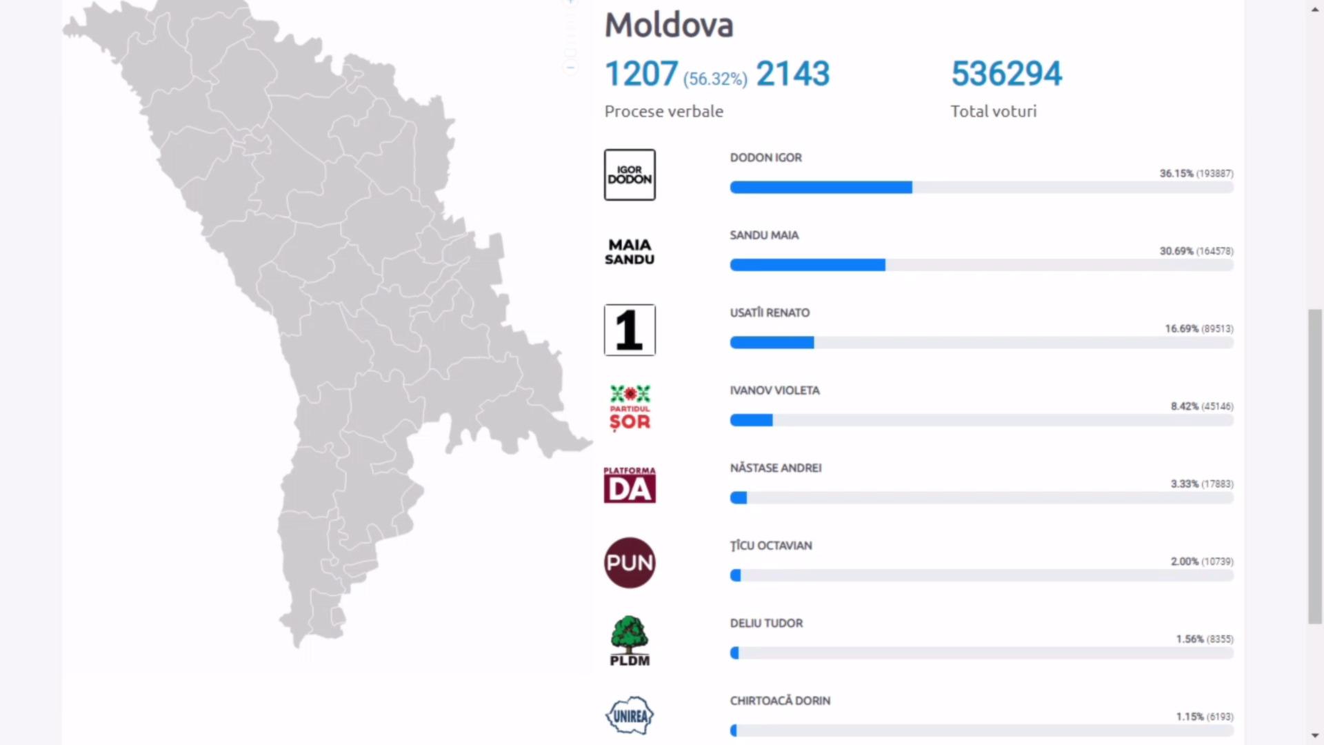 Alegeri prezidențiale în Moldova. Cel mai important