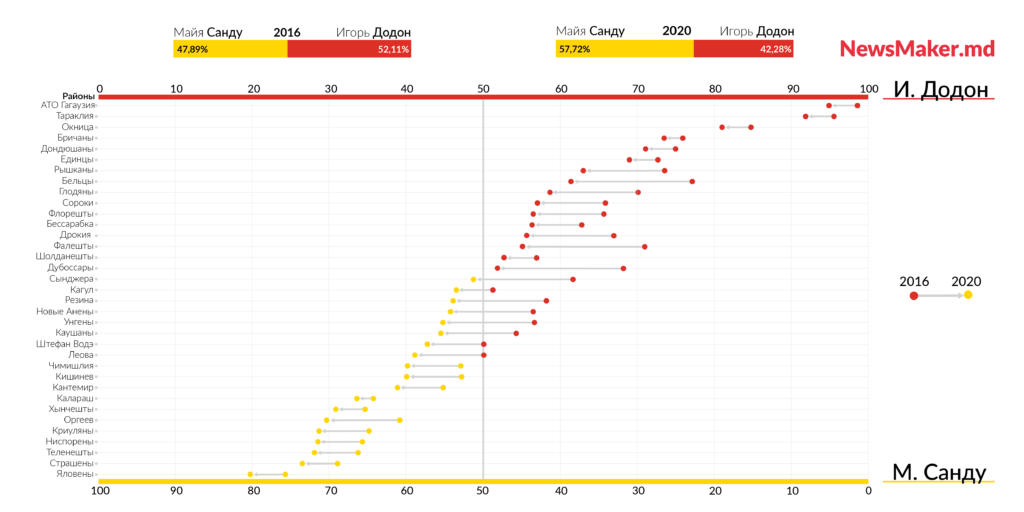 ОтДодона кСанду. Как «пожелтела» Молдова за4года. Инфографика NM