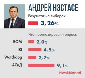 Победа Додона и 9% Усатого. В чем ошиблись предвыборные опросы