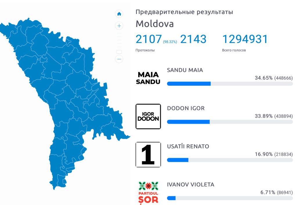 Майя Санду обошла Игоря Додона