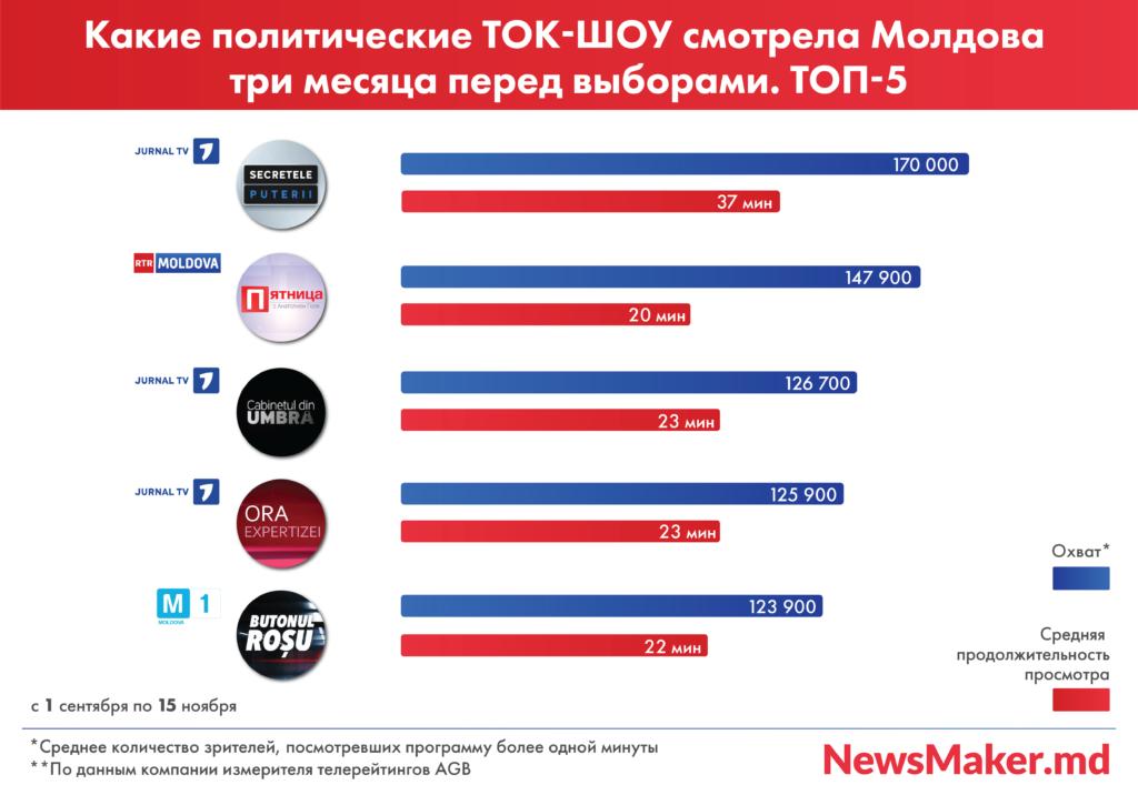 Ce au vizionat telespectatorii din Moldova înainte de alegeri. Top-ul talk-show-urilor și programelor informative