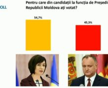 Опрос WatchDog: Санду — 54,7%, Додон — 45,3%