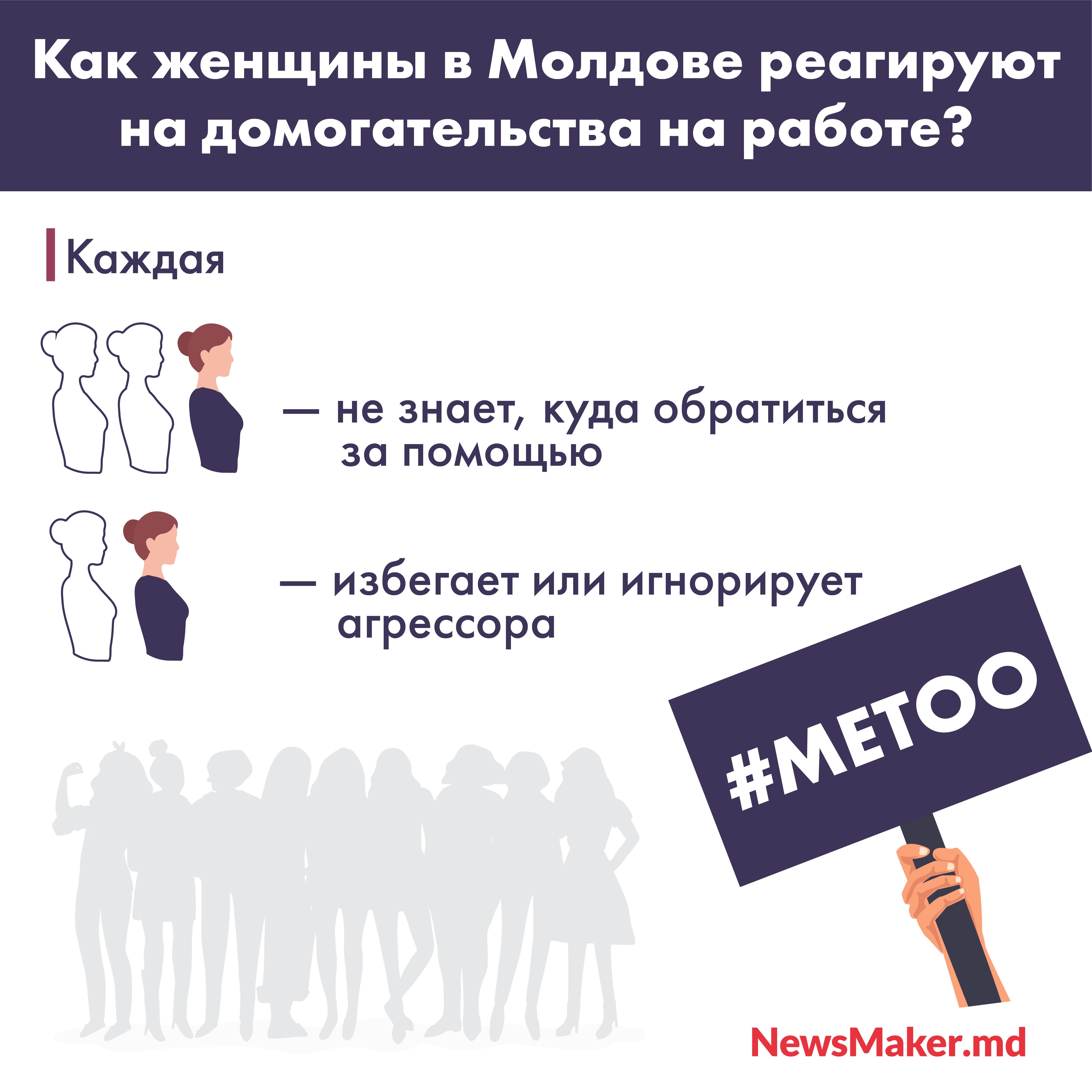 В Молдове нет харассмента? Почему у нас никто не жалуется на сексуальные домогательства на работе