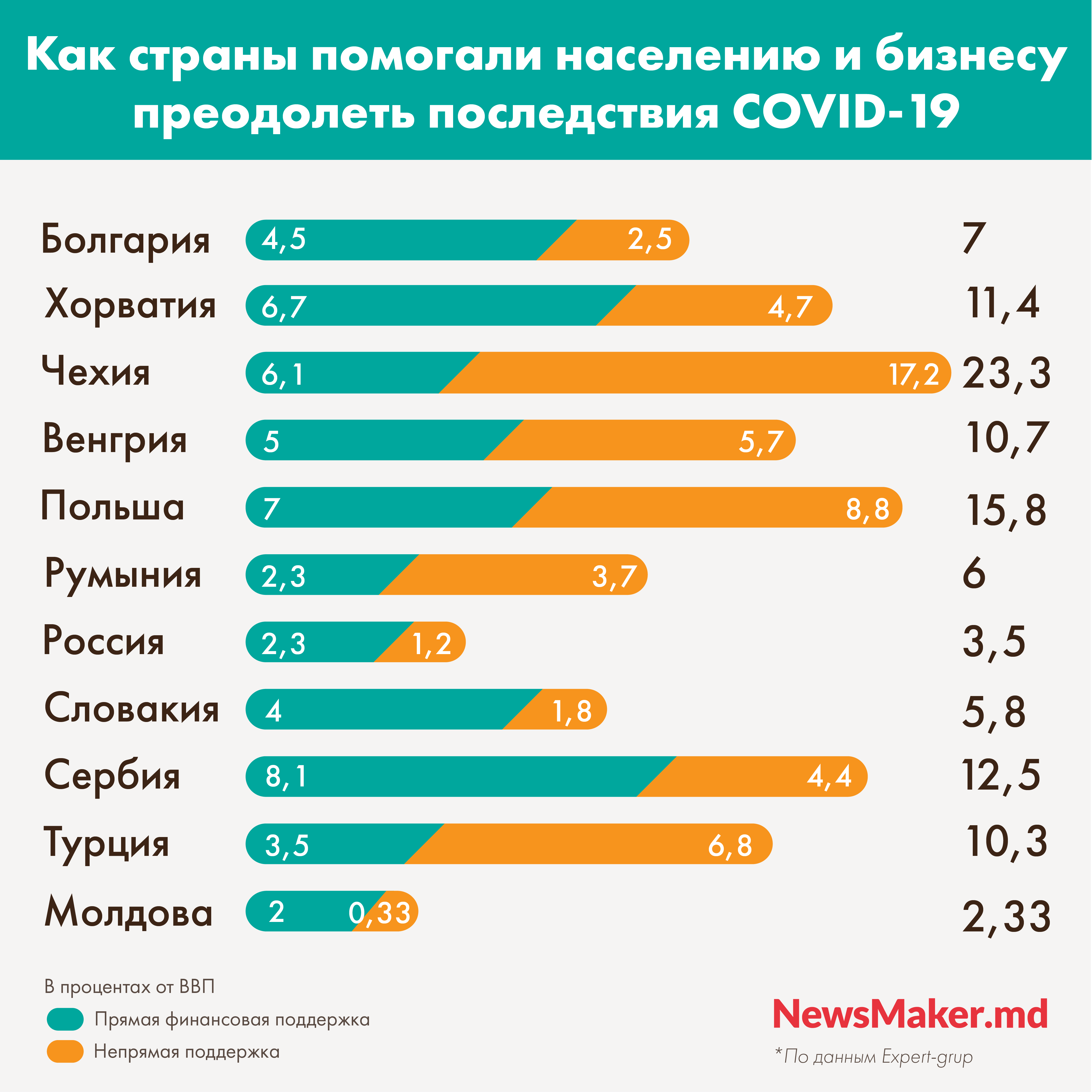 Коронакризис-2021. Как власти Молдовы могут помочь людям и бизнесу