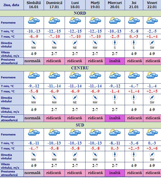 НаМолдову надвигаются арктические воздушные массы. Вближайшие дни резко похолодает